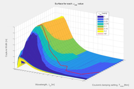 3 Numerical Modelling damping investigation plot